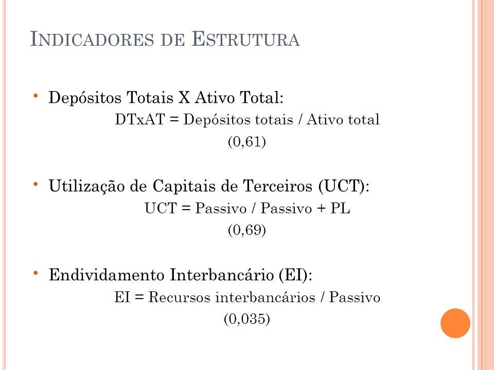 • Depósitos Totais X Ativo Total: DTxAT = Depósitos totais / Ativo total (0,61) • Utilização de Capitais de Terceiros (UCT): UCT = Passivo / Passivo + PL (0,69) • Endividamento Interbancário (EI): EI = Recursos interbancários / Passivo (0,035) I NDICADORES DE E STRUTURA