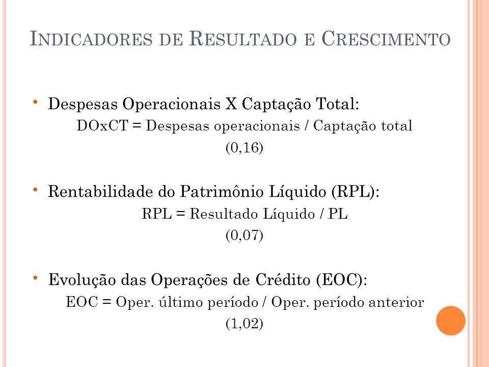 • Despesas Operacionais X Captação Total: DOxCT = Despesas operacionais / Captação total (0,16) • Rentabilidade do Patrimônio Líquido (RPL): RPL = Resultado Líquido / PL (0,07) • Evolução das Operações de Crédito (EOC): EOC = Oper.