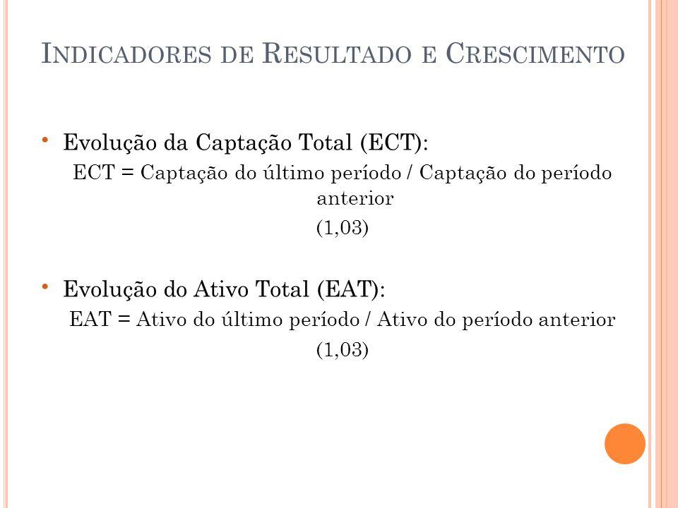 • Evolução da Captação Total (ECT): ECT = Captação do último período / Captação do período anterior (1,03) • Evolução do Ativo Total (EAT): EAT = Ativo do último período / Ativo do período anterior (1,03) I NDICADORES DE R ESULTADO E C RESCIMENTO