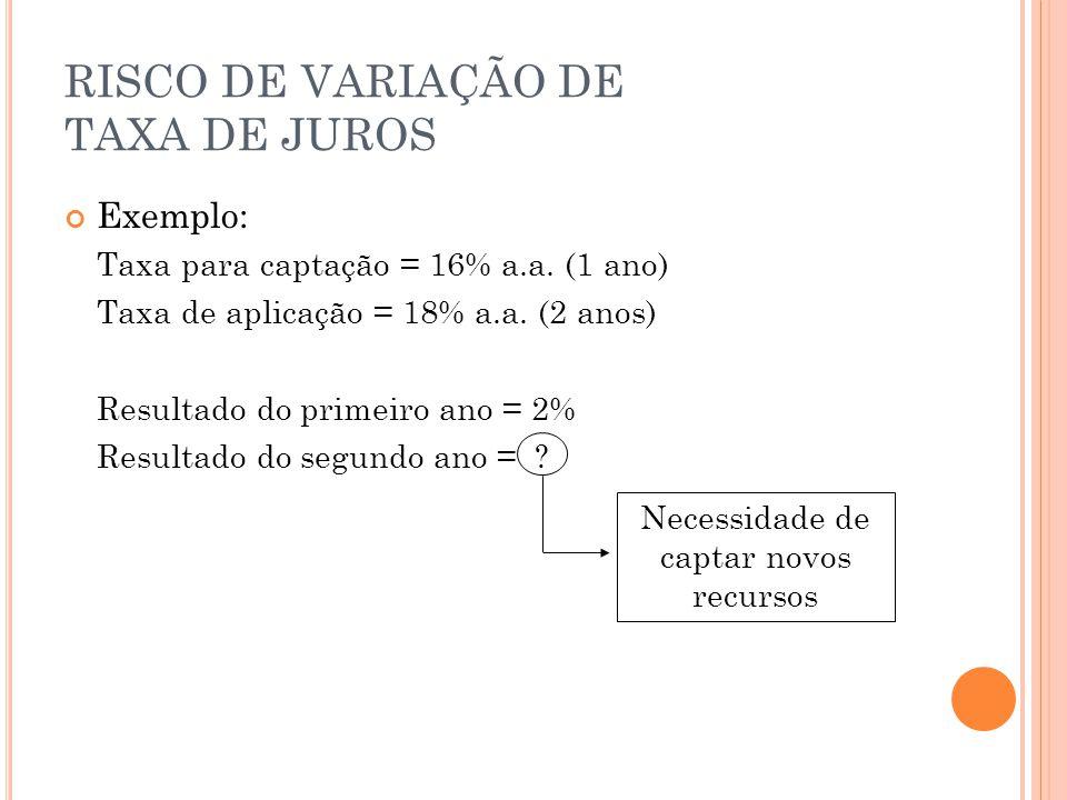 RISCO DE VARIAÇÃO DE TAXA DE JUROS Exemplo: Taxa para captação = 16% a.a.