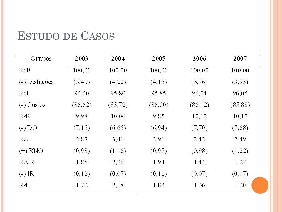 E STUDO DE C ASOS