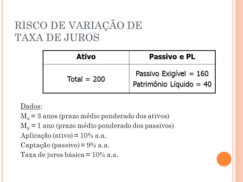 Ativo Passivo e PL Total = 200 Passivo Exigível = 160 Patrimônio Líquido = 40 Dados: M a = 3 anos (prazo médio ponderado dos ativos) M p = 1 ano (prazo médio ponderado dos passivos) Aplicação (ativo) = 10% a.a.