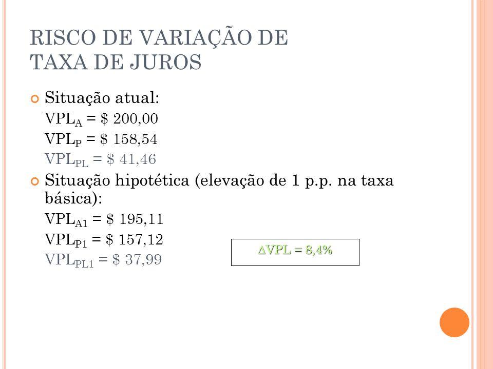 Situação atual: VPL A = $ 200,00 VPL P = $ 158,54 VPL PL = $ 41,46 Situação hipotética (elevação de 1 p.p.