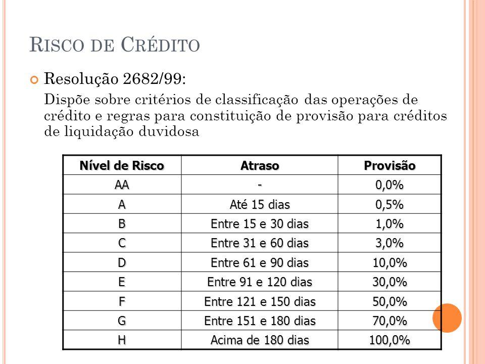 R ISCO DE C RÉDITO Resolução 2682/99: Dispõe sobre critérios de classificação das operações de crédito e regras para constituição de provisão para créditos de liquidação duvidosa Nível de Risco AtrasoProvisão AA-0,0% A Até 15 dias 0,5% B Entre 15 e 30 dias 1,0% C Entre 31 e 60 dias 3,0% D Entre 61 e 90 dias 10,0% E Entre 91 e 120 dias 30,0% F Entre 121 e 150 dias 50,0% G Entre 151 e 180 dias 70,0% H Acima de 180 dias 100,0%