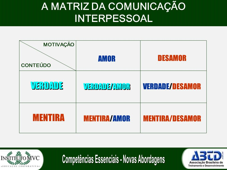 A MATRIZ DA COMUNICAÇÃO INTERPESSOAL AMOR DESAMOR VERDADE VERDADE/AMOR VERDADE/DESAMOR MENTIRA MENTIRA/AMORMENTIRA/DESAMOR MOTIVAÇÃO CONTEÚDO