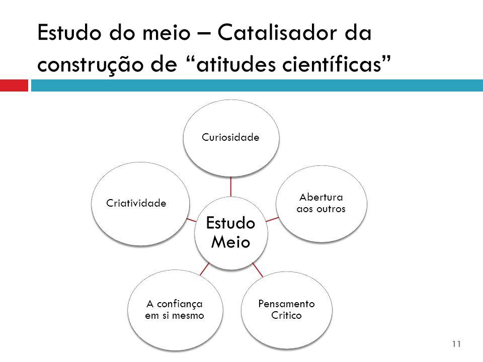 Estudo do meio – Catalisador da construção de atitudes científicas Estudo Meio Curiosidade Abertura aos outros Pensamento Critico A confiança em si mesmo Criatividade 11