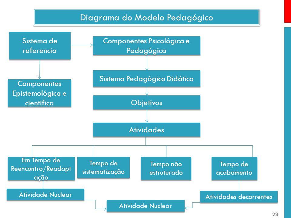 Componentes Psicológica e Pedagógica Componentes Psicológica e Pedagógica Sistema Pedagógico Didático Sistema de referencia Componentes Epistemológica