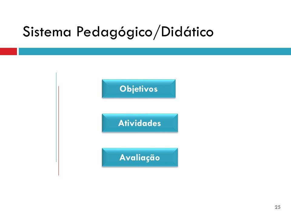 Objetivos Atividades Avaliação Sistema Pedagógico/Didático 25