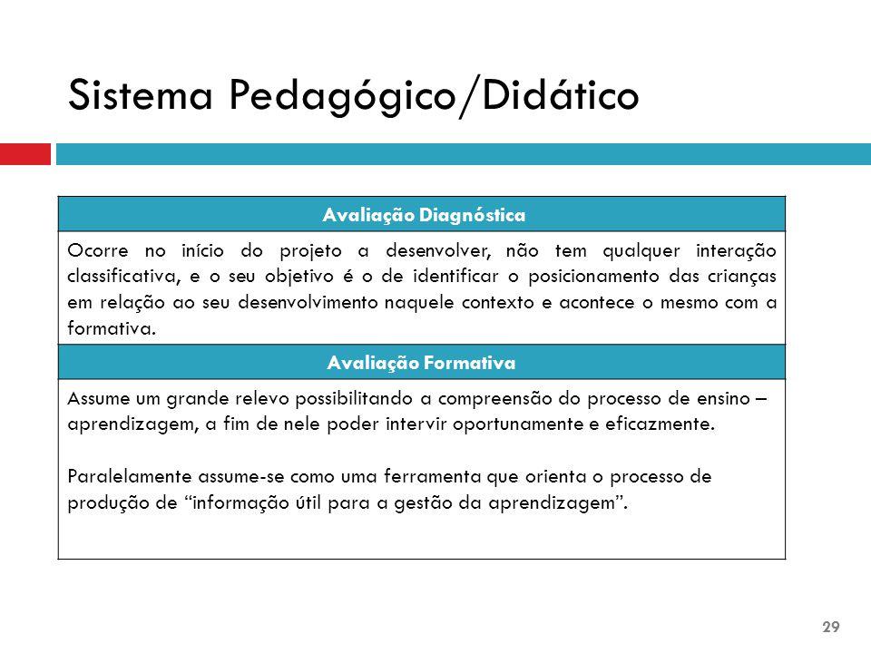 Avaliação Diagnóstica Ocorre no início do projeto a desenvolver, não tem qualquer interação classificativa, e o seu objetivo é o de identificar o posi