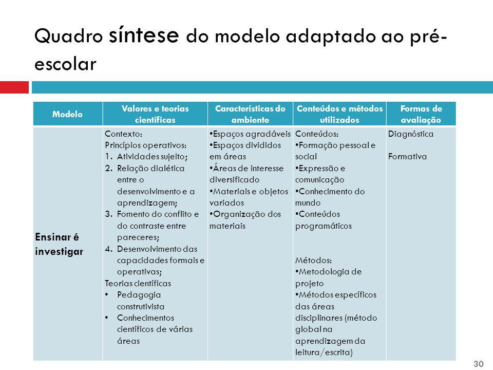 Quadro síntese do modelo adaptado ao pré- escolar Modelo Valores e teorias científicas Características do ambiente Conteúdos e métodos utilizados Form