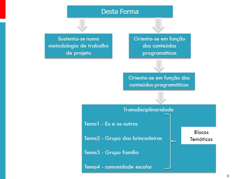 Orienta-se em função dos conteúdos programáticos Desta Forma Sustenta-se numa metodologia de trabalho de projeto Transdisciplinaridade Tema1 - Eu e os outros Tema2 - Grupo das brincadeiras Tema3 - Grupo família Tema4 - comunidade escolar Transdisciplinaridade Tema1 - Eu e os outros Tema2 - Grupo das brincadeiras Tema3 - Grupo família Tema4 - comunidade escolar Blocos Temáticos 9