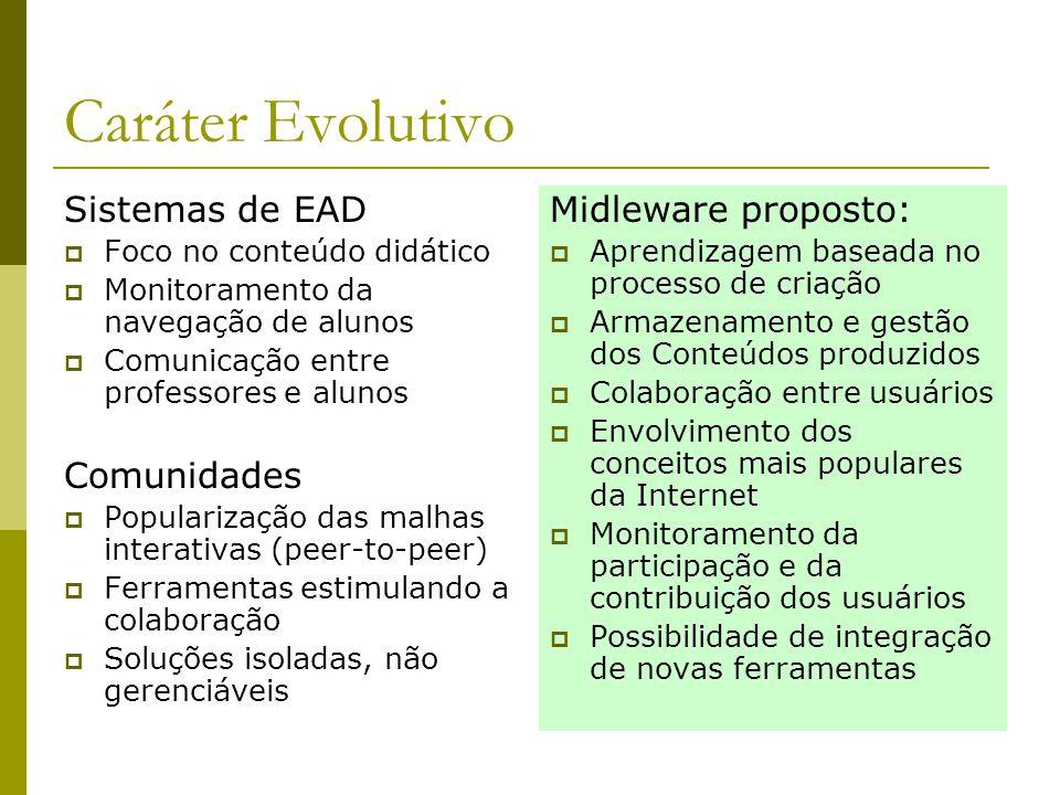 Caráter Evolutivo Sistemas de EAD  Foco no conteúdo didático  Monitoramento da navegação de alunos  Comunicação entre professores e alunos Comunida