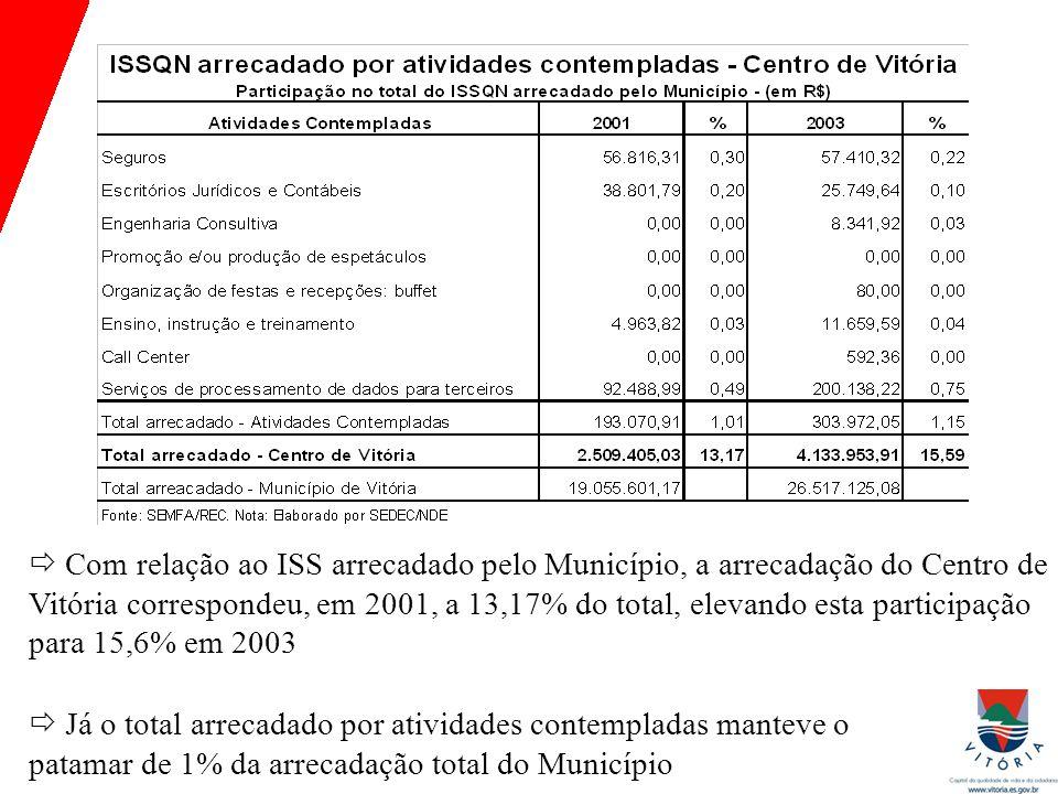  Com relação ao ISS arrecadado pelo Município, a arrecadação do Centro de Vitória correspondeu, em 2001, a 13,17% do total, elevando esta participação para 15,6% em 2003  Já o total arrecadado por atividades contempladas manteve o patamar de 1% da arrecadação total do Município