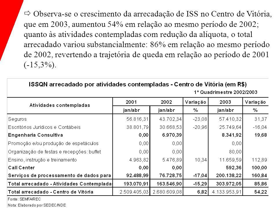  Observa-se o crescimento da arrecadação de ISS no Centro de Vitória, que em 2003, aumentou 54% em relação ao mesmo período de 2002; quanto às atividades contempladas com redução da alíquota, o total arrecadado variou substancialmente: 86% em relação ao mesmo período de 2002, revertendo a trajetória de queda em relação ao período de 2001 (-15,3%).