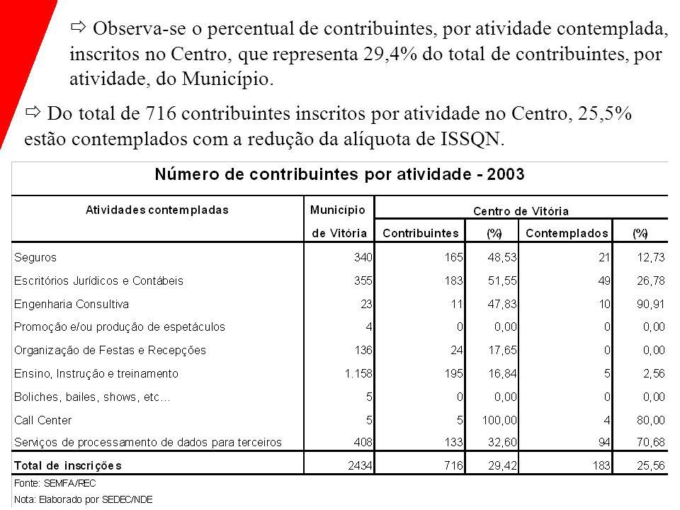 Observa-se o percentual de contribuintes, por atividade contemplada, inscritos no Centro, que representa 29,4% do total de contribuintes, por atividade, do Município.