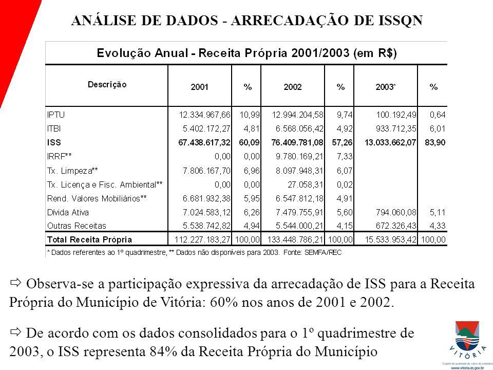  Observa-se a participação expressiva da arrecadação de ISS para a Receita Própria do Município de Vitória: 60% nos anos de 2001 e 2002.  De acordo