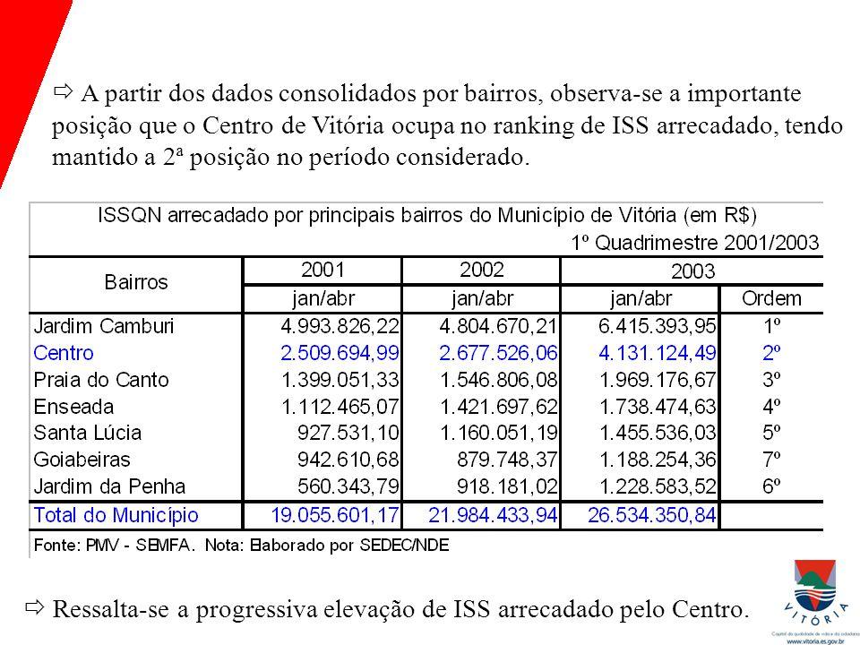  A partir dos dados consolidados por bairros, observa-se a importante posição que o Centro de Vitória ocupa no ranking de ISS arrecadado, tendo mantido a 2ª posição no período considerado.