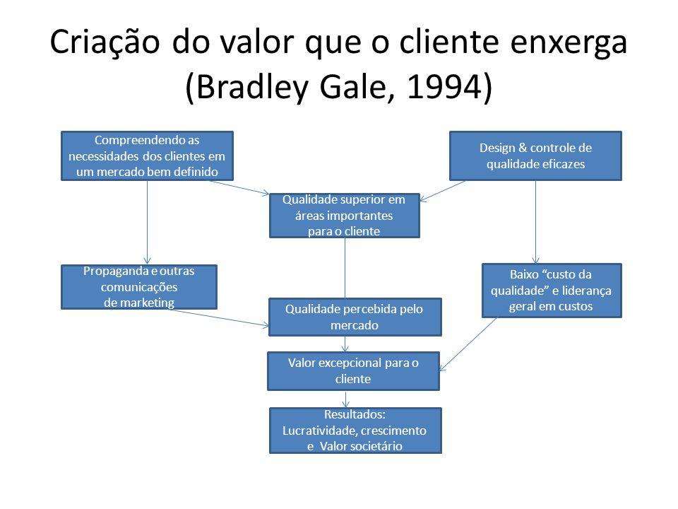 Criação do valor que o cliente enxerga (Bradley Gale, 1994) Compreendendo as necessidades dos clientes em um mercado bem definido Design & controle de