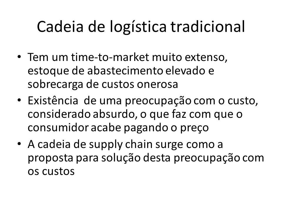 Cadeia de logística tradicional • Tem um time-to-market muito extenso, estoque de abastecimento elevado e sobrecarga de custos onerosa • Existência de