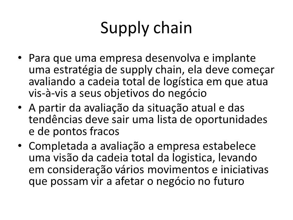 Supply chain • Para que uma empresa desenvolva e implante uma estratégia de supply chain, ela deve começar avaliando a cadeia total de logística em qu