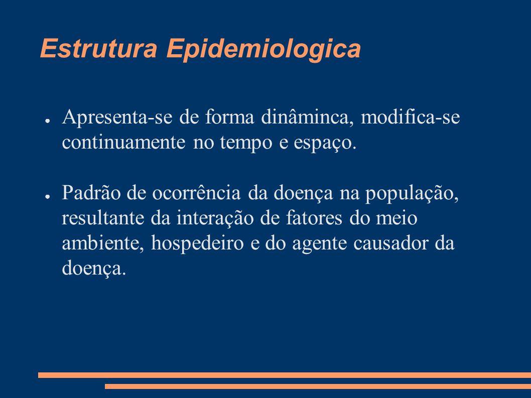 Estrutura Epidemiologica ● Apresenta-se de forma dinâminca, modifica-se continuamente no tempo e espaço. ● Padrão de ocorrência da doença na população