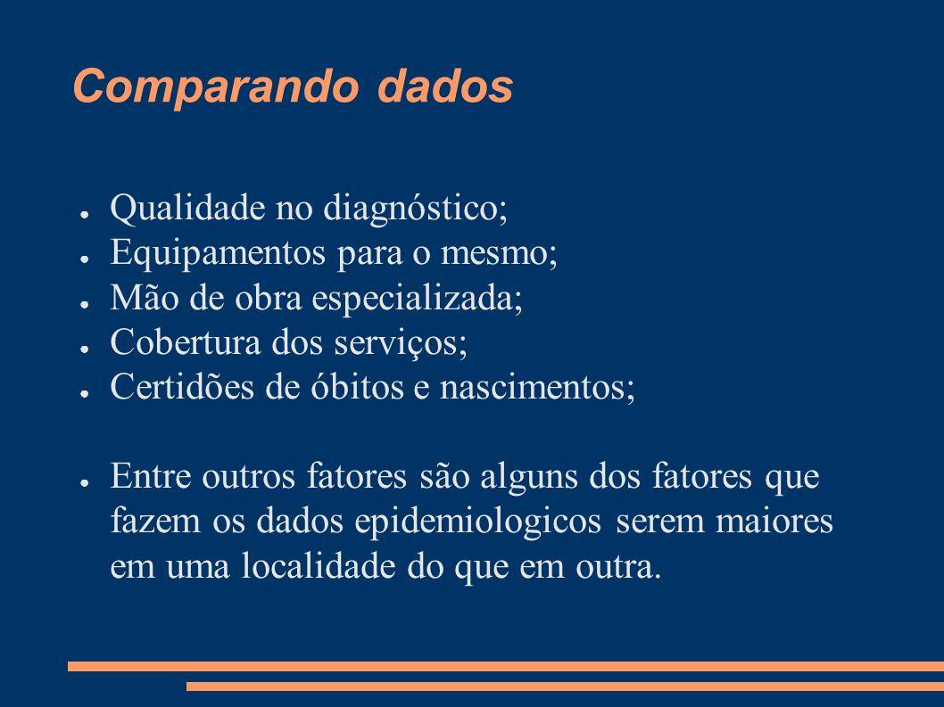 Comparando dados ● Qualidade no diagnóstico; ● Equipamentos para o mesmo; ● Mão de obra especializada; ● Cobertura dos serviços; ● Certidões de óbitos