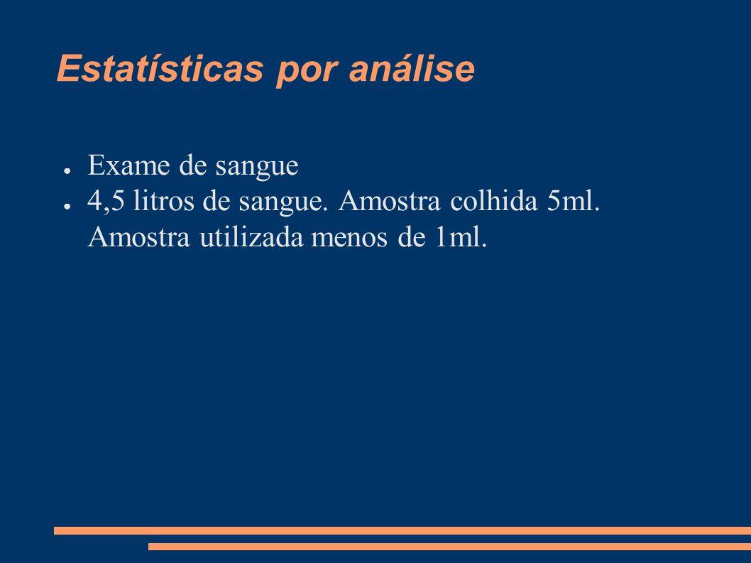 Estatísticas por análise ● Exame de sangue ● 4,5 litros de sangue. Amostra colhida 5ml. Amostra utilizada menos de 1ml.