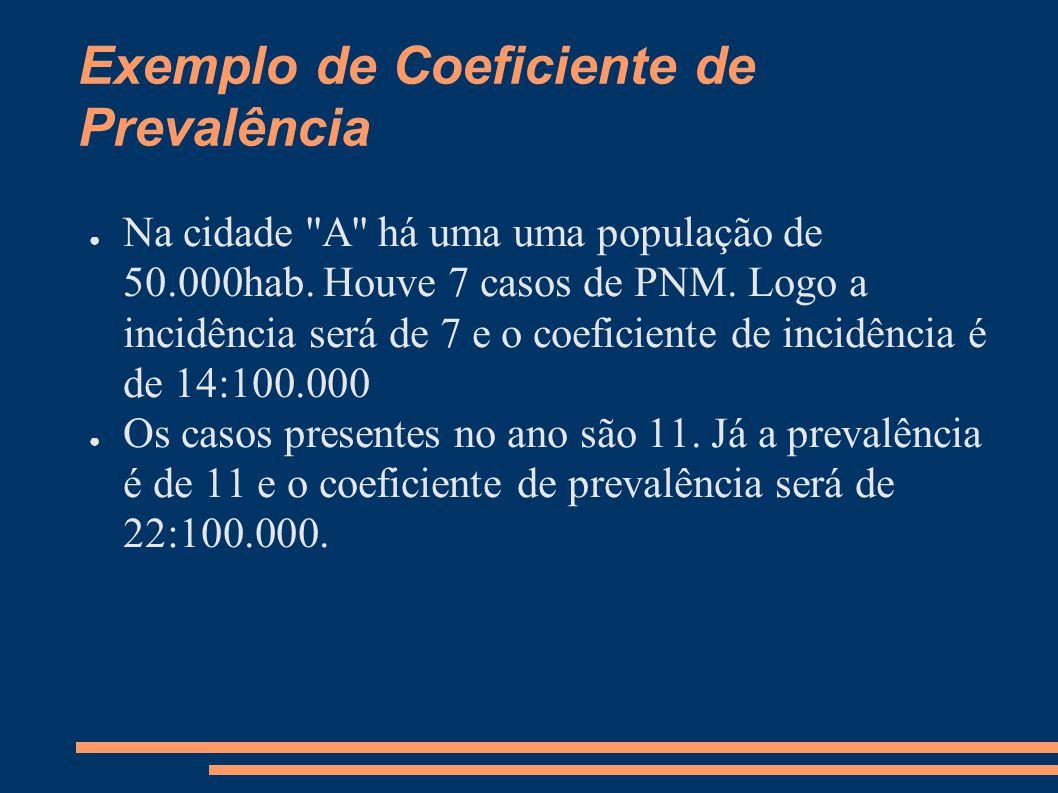 Exemplo de Coeficiente de Prevalência ● Na cidade ''A'' há uma uma população de 50.000hab. Houve 7 casos de PNM. Logo a incidência será de 7 e o coefi