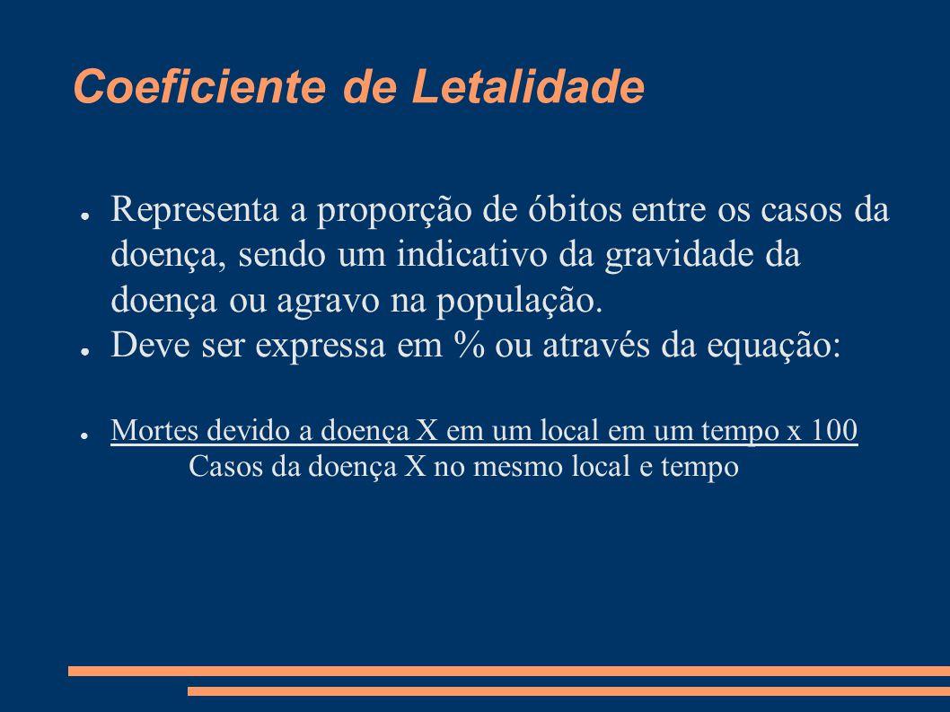 Coeficiente de Letalidade ● Representa a proporção de óbitos entre os casos da doença, sendo um indicativo da gravidade da doença ou agravo na populaç