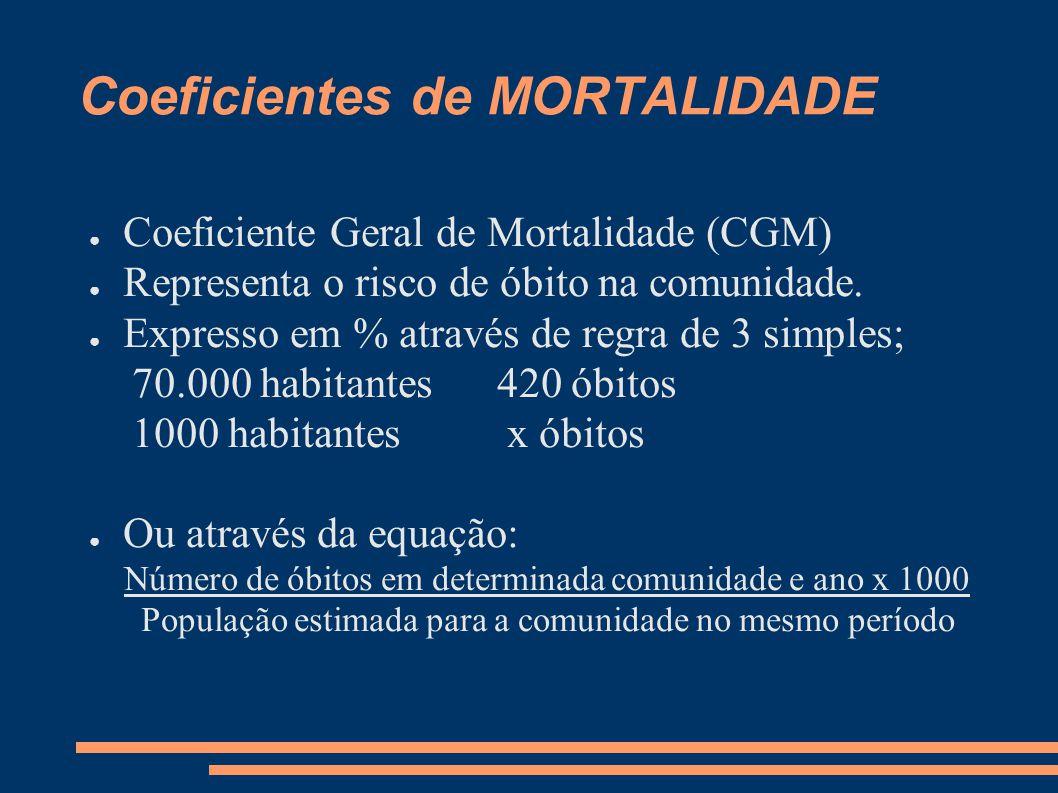 Coeficientes de MORTALIDADE ● Coeficiente Geral de Mortalidade (CGM) ● Representa o risco de óbito na comunidade. ● Expresso em % através de regra de
