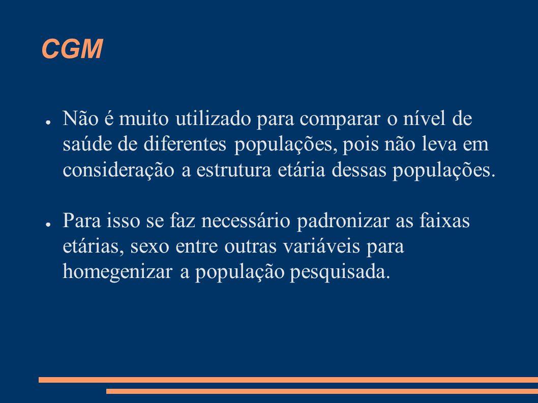 CGM ● Não é muito utilizado para comparar o nível de saúde de diferentes populações, pois não leva em consideração a estrutura etária dessas populaçõe