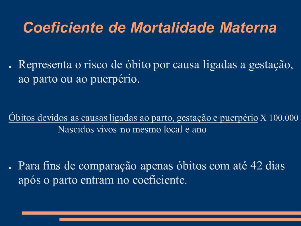 Coeficiente de Mortalidade Materna ● Representa o risco de óbito por causa ligadas a gestação, ao parto ou ao puerpério. Óbitos devidos as causas liga