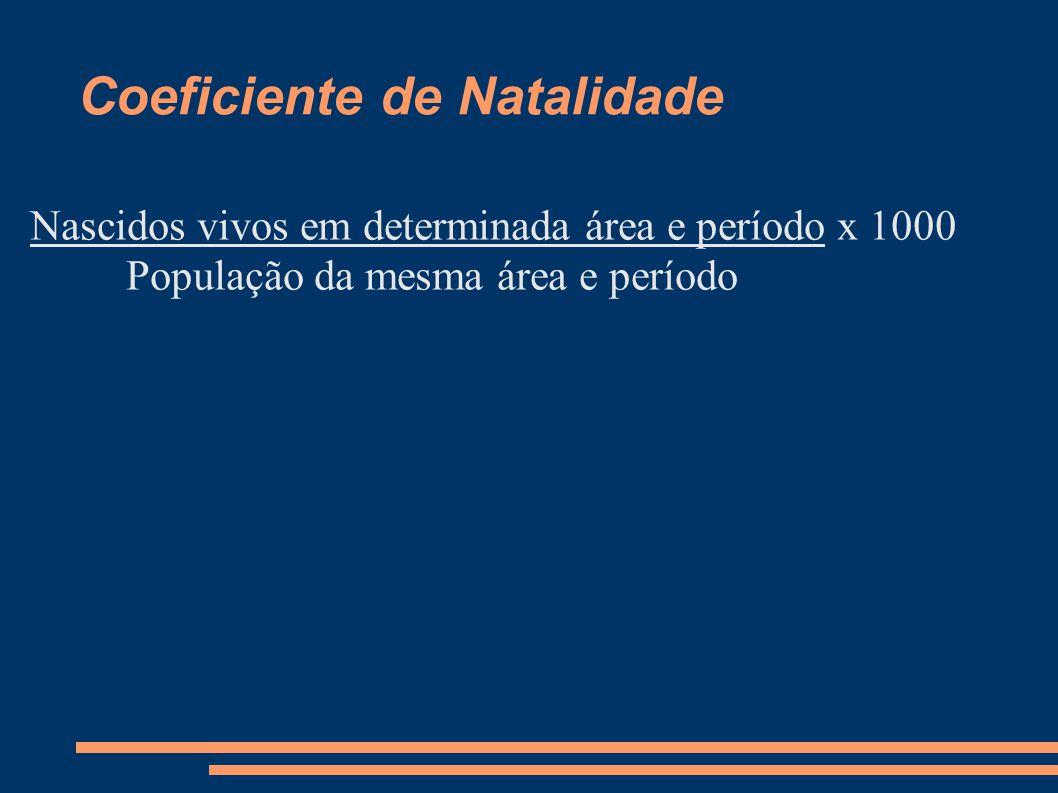 Coeficiente de Natalidade Nascidos vivos em determinada área e período x 1000 População da mesma área e período