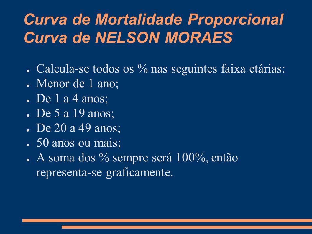 Curva de Mortalidade Proporcional Curva de NELSON MORAES ● Calcula-se todos os % nas seguintes faixa etárias: ● Menor de 1 ano; ● De 1 a 4 anos; ● De
