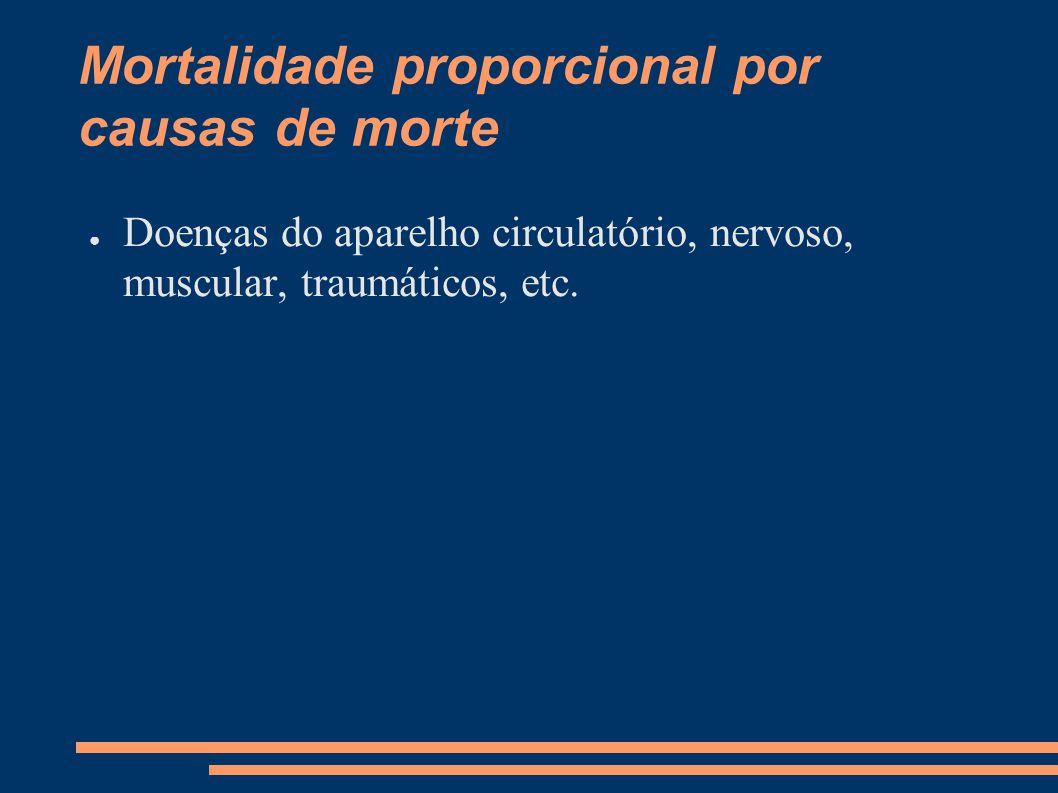 Mortalidade proporcional por causas de morte ● Doenças do aparelho circulatório, nervoso, muscular, traumáticos, etc.