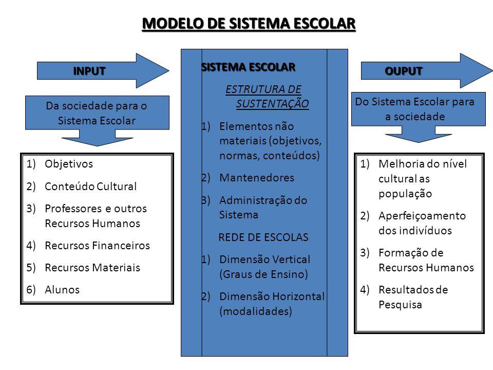 MODELO DE SISTEMA ESCOLAR INPUT 1)Objetivos 2)Conteúdo Cultural 3)Professores e outros Recursos Humanos 4)Recursos Financeiros 5)Recursos Materiais 6)Alunos Da sociedade para o Sistema Escolar SISTEMA ESCOLAR ESTRUTURA DE SUSTENTAÇÃO 1)Elementos não materiais (objetivos, normas, conteúdos) 2)Mantenedores 3)Administração do Sistema REDE DE ESCOLAS 1)Dimensão Vertical (Graus de Ensino) 2)Dimensão Horizontal (modalidades) OUPUT 1)Melhoria do nível cultural as população 2)Aperfeiçoamento dos indivíduos 3)Formação de Recursos Humanos 4)Resultados de Pesquisa Do Sistema Escolar para a sociedade