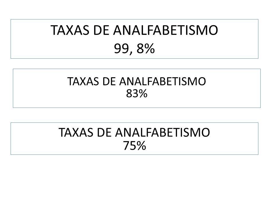 TAXAS DE ANALFABETISMO 99, 8% TAXAS DE ANALFABETISMO 83% TAXAS DE ANALFABETISMO 75%