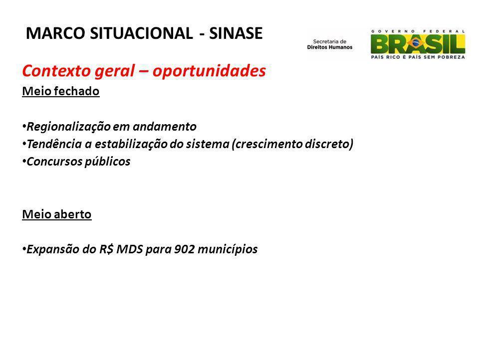 MARCO SITUACIONAL - SINASE Contexto geral – oportunidades Meio fechado • Regionalização em andamento • Tendência a estabilização do sistema (crescimen