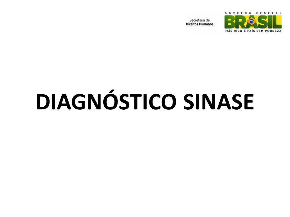 DIAGNÓSTICO SINASE