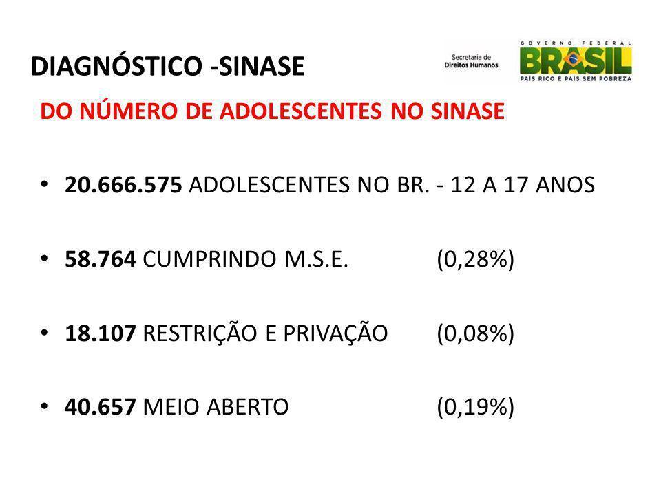 DIAGNÓSTICO -SINASE DO NÚMERO DE ADOLESCENTES NO SINASE • 20.666.575 ADOLESCENTES NO BR. - 12 A 17 ANOS • 58.764 CUMPRINDO M.S.E. (0,28%) • 18.107 RES