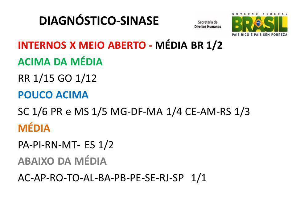DIAGNÓSTICO-SINASE INTERNOS X MEIO ABERTO - MÉDIA BR 1/2 ACIMA DA MÉDIA RR 1/15 GO 1/12 POUCO ACIMA SC 1/6 PR e MS 1/5 MG-DF-MA 1/4 CE-AM-RS 1/3 MÉDIA