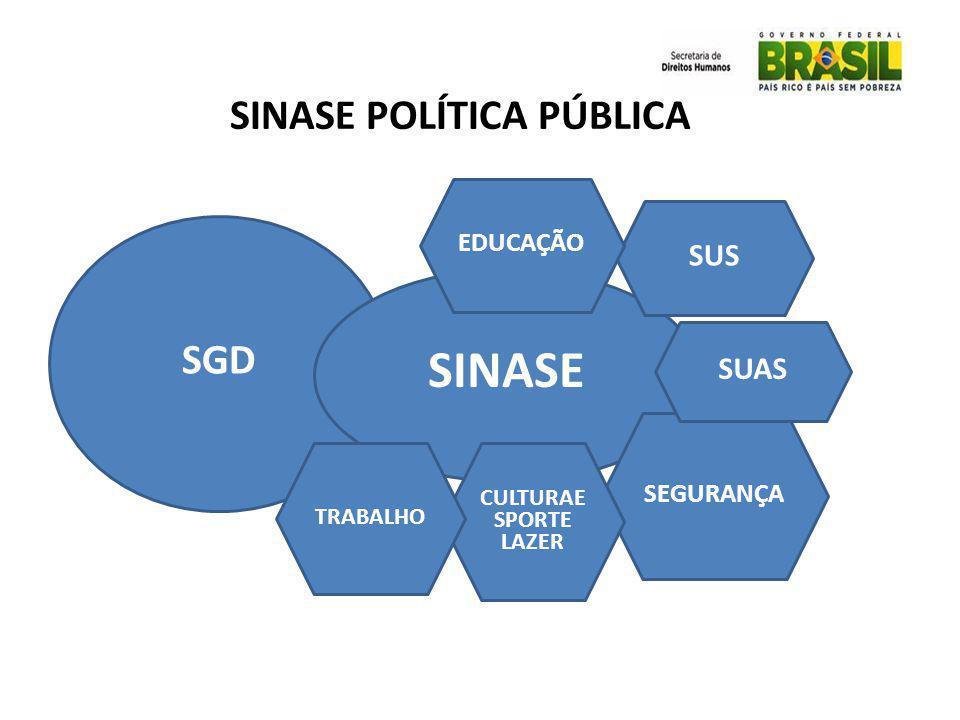 SGD SINASE SUS SEGURANÇA CULTURAE SPORTE LAZER TRABALHO EDUCAÇÃO SINASE POLÍTICA PÚBLICA SUAS
