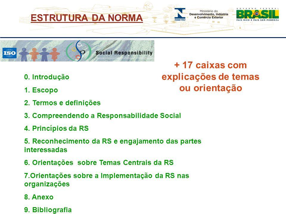 ESTRUTURA DA NORMA 0. Introdução 1. Escopo 2. Termos e definições 3. Compreendendo a Responsabilidade Social 4. Princípios da RS 5. Reconhecimento da