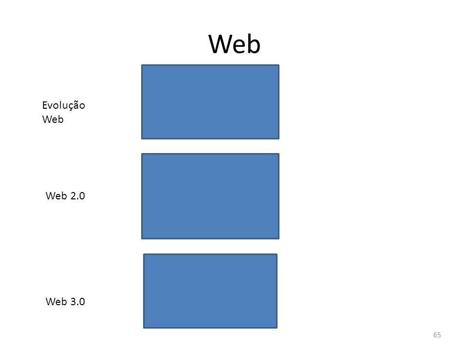 Web 65 Web 2.0 Web 3.0 Evolução Web