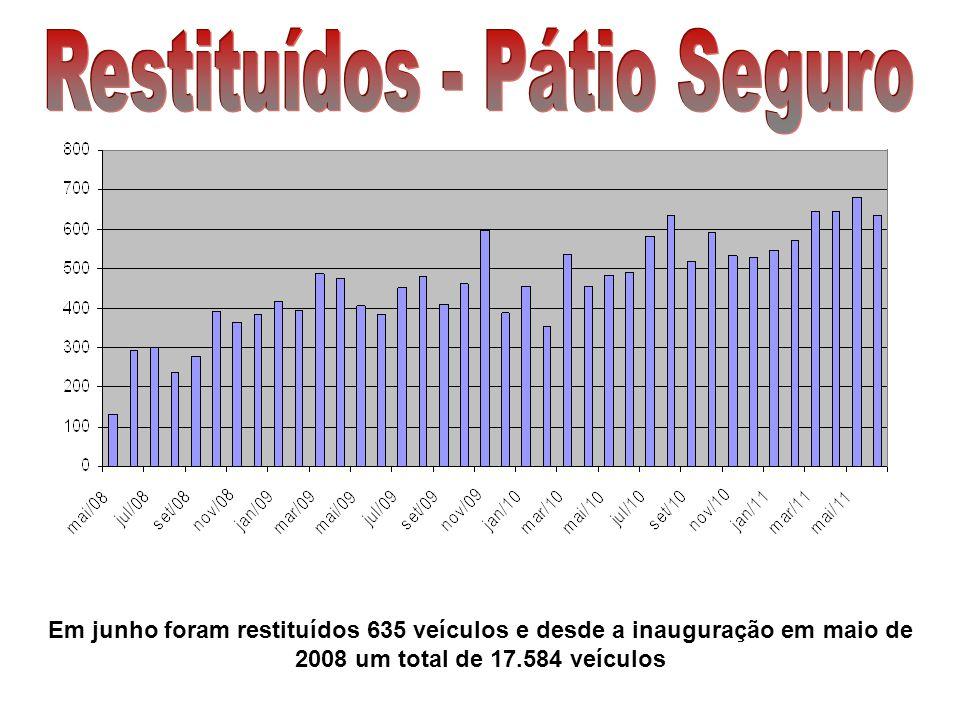 Em junho foram restituídos 635 veículos e desde a inauguração em maio de 2008 um total de 17.584 veículos