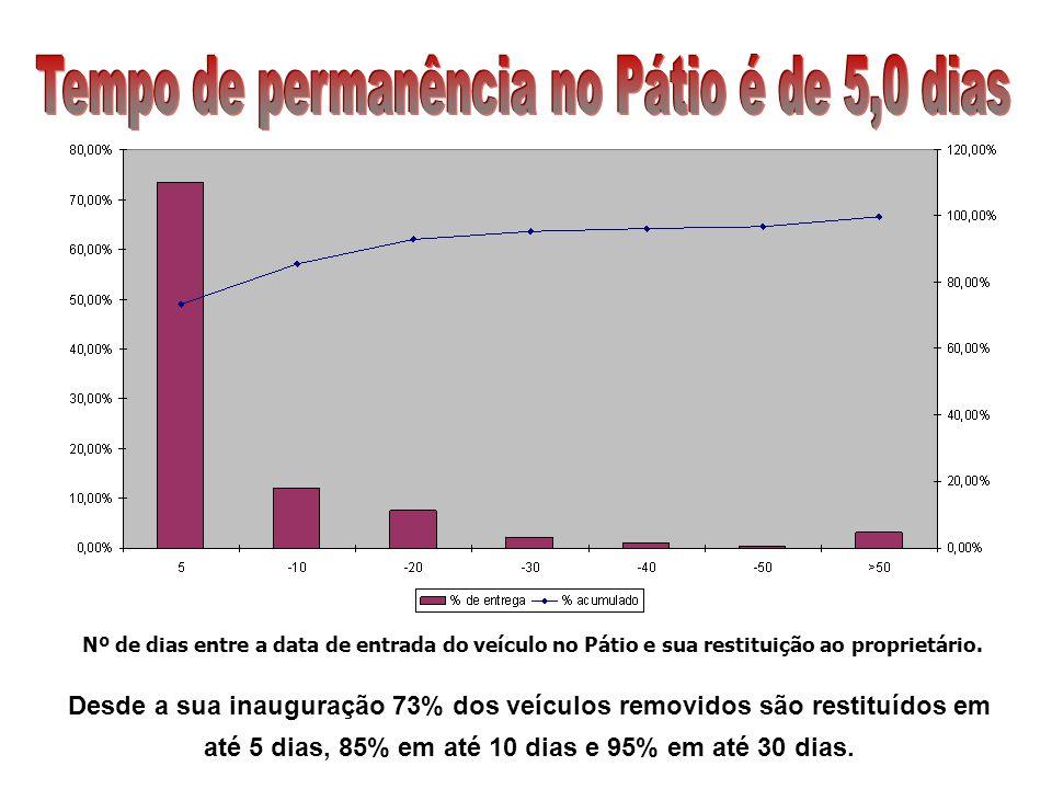 Nº de dias entre a data de entrada do veículo no Pátio e sua restituição ao proprietário. Desde a sua inauguração 73% dos veículos removidos são resti