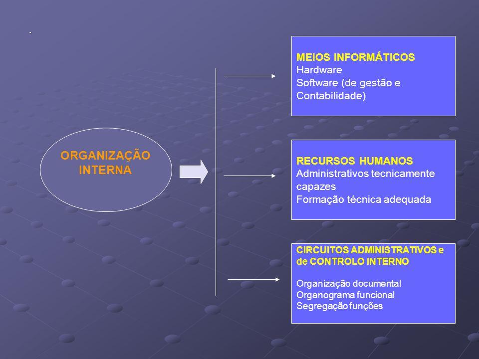 . ORGANIZAÇÃO INTERNA MEIOS INFORMÁTICOS Hardware Software (de gestão e Contabilidade) RECURSOS HUMANOS Administrativos tecnicamente capazes Formação