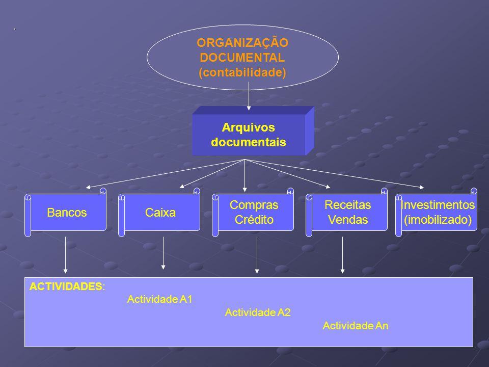 . ORGANIZAÇÃO DOCUMENTAL (contabilidade) Arquivos documentais Bancos Caixa Compras Crédito Receitas Vendas Investimentos (imobilizado) ACTIVIDADES: Ac