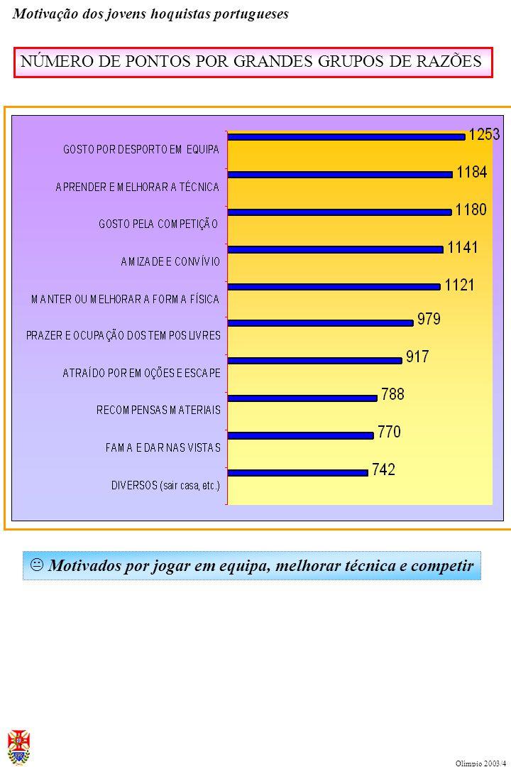 SUCESSO da Modalidade ELEMENTOS INTERVENTORES (INFLUENCIADORES DA MOTIVAÇÃO) MOTIVAÇÃO Motivação dos jovens hoquistas portugueses Olímpio 2003/4