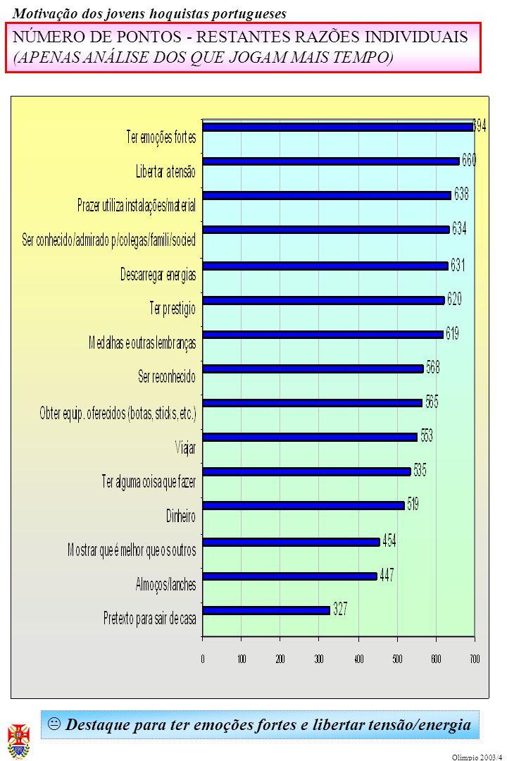 NÚMERO DE PONTOS - PRINCIPAIS RAZÕES INDIVIDUAIS (APENAS ANÁLISE DOS QUE JOGAM MAIS TEMPO) Motivação dos jovens hoquistas portugueses Olímpio 2003/4 K